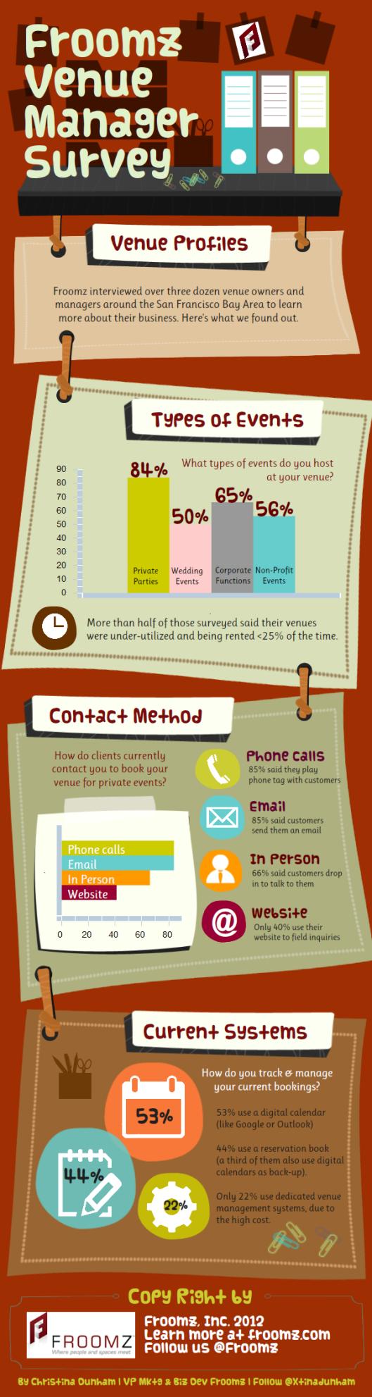 Venue Manager Survey Froomz
