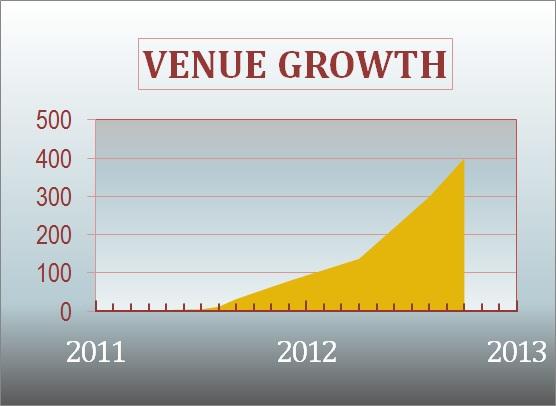 Froomz Venue Growth - 2011-2012
