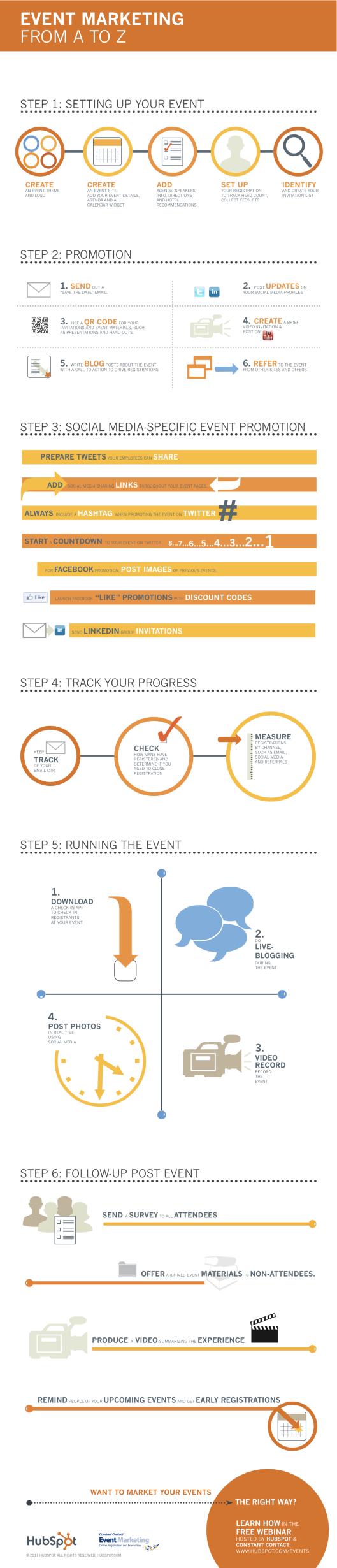 event_marketing_infographic_Hubspot